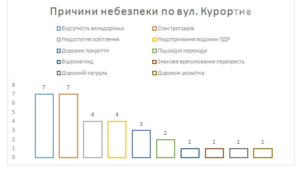 Приморською міською радою  проведено дослідження щодо безпечності Азовського узбережжя, фото-1