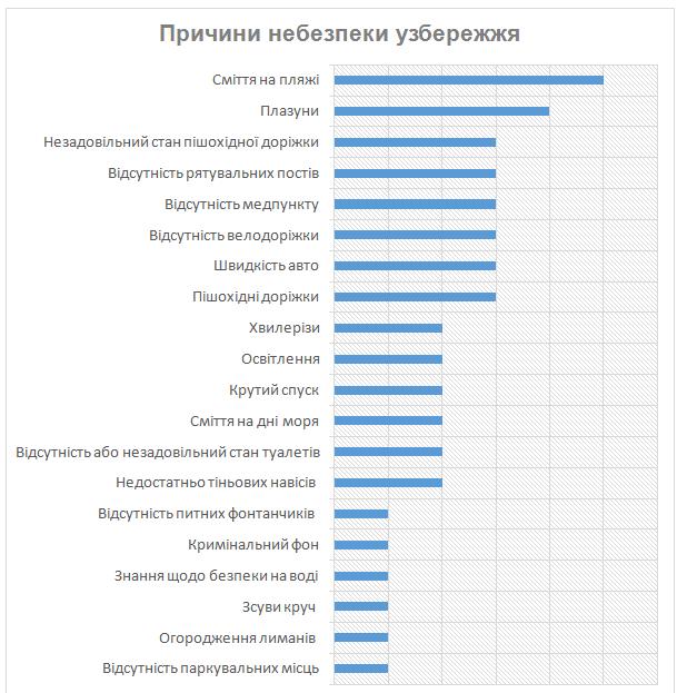 Приморською міською радою  проведено дослідження щодо безпечності Азовського узбережжя, фото-2