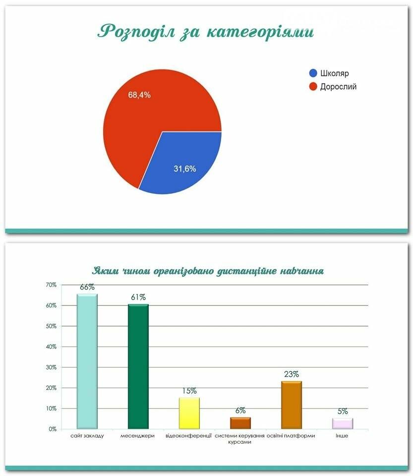 Відділ Освіти Приморської ОТГ провели опитування щодо дистанційного навчання, фото-1