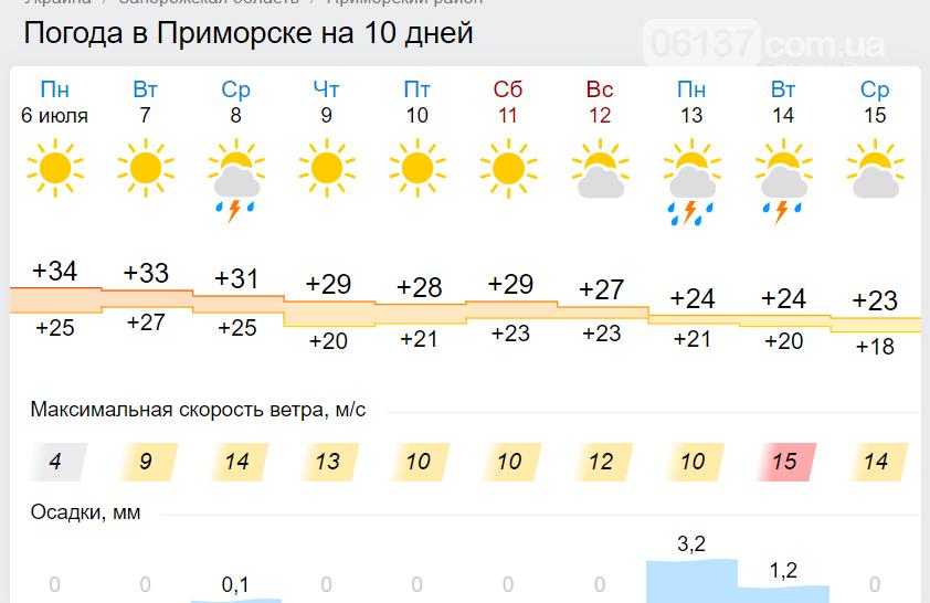 С понедельника на Запорожских курортах установится комфортная температура, фото-1