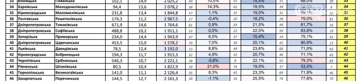 За І півріччя рейтинг показників фінансової діяльності громад Приморського району знизився, фото-3