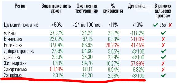 С 1 августа открываются детские оздоровительные учреждения Запорожской области, фото-1