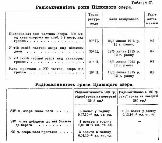 О целебных свойствах грязи Азовского побережья доказано ученым -химиком Евгением Бурксером, фото-5