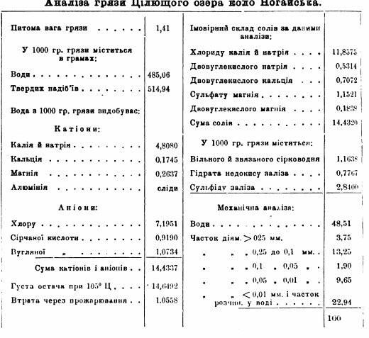 О целебных свойствах грязи Азовского побережья доказано ученым -химиком Евгением Бурксером, фото-4