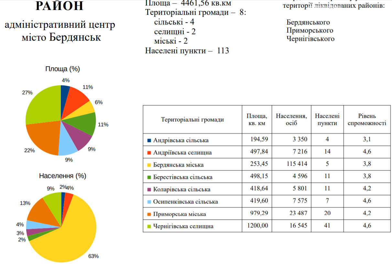 З 25 жовтня Запорізька область матиме інші адміністративно- територіальний устрій, фото-3