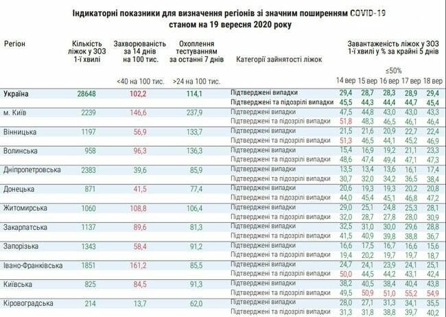 Запорожская область попала в список регионов со значительным распространением COVID-19, фото-1