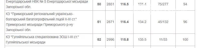 В порівняні з 2019 роком рейтинг шкіл Приморської громади змінився, фото-4