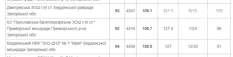 В порівняні з 2019 роком рейтинг шкіл Приморської громади змінився, фото-6
