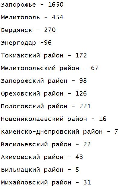 В Запорожской области за сутки выявлено 140 новых случаев коронавируса , фото-1