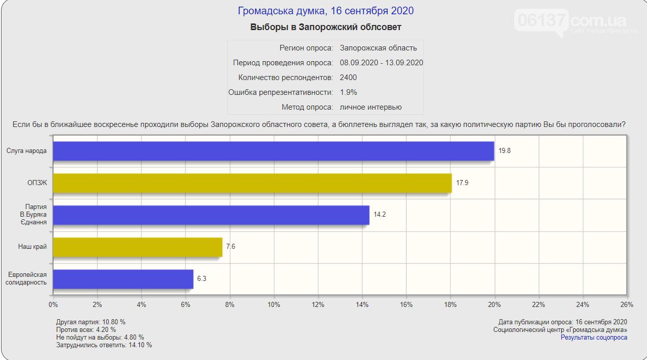 Данные  рейтинга политических партий  по Запорожской области, фото-1