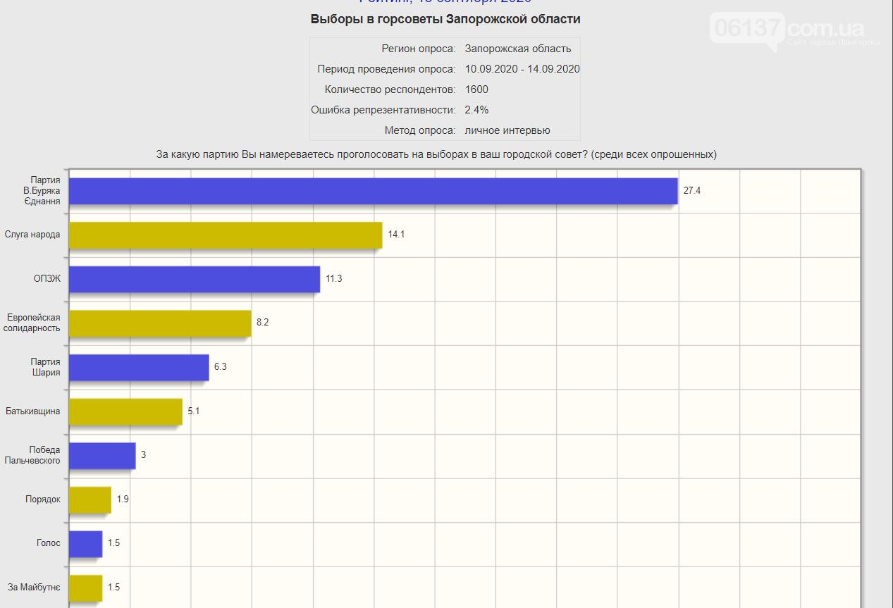 Данные  рейтинга политических партий  по Запорожской области, фото-2