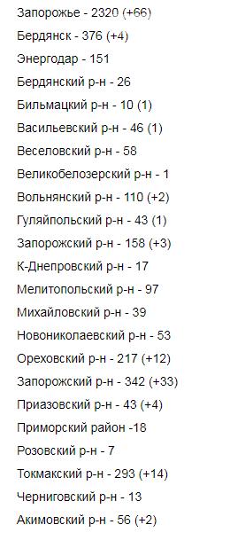 В Запорожской области от коронавируса умерли еще три человека, фото-1