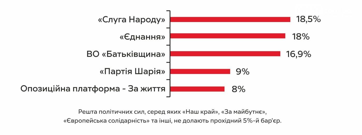 В Запорожье в местные советы заходят 5 партий, фото-1