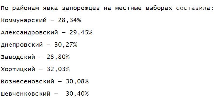 Запорожцы вяло шли на местные выборы: количество проголосовавших и результаты экзитпола , фото-1