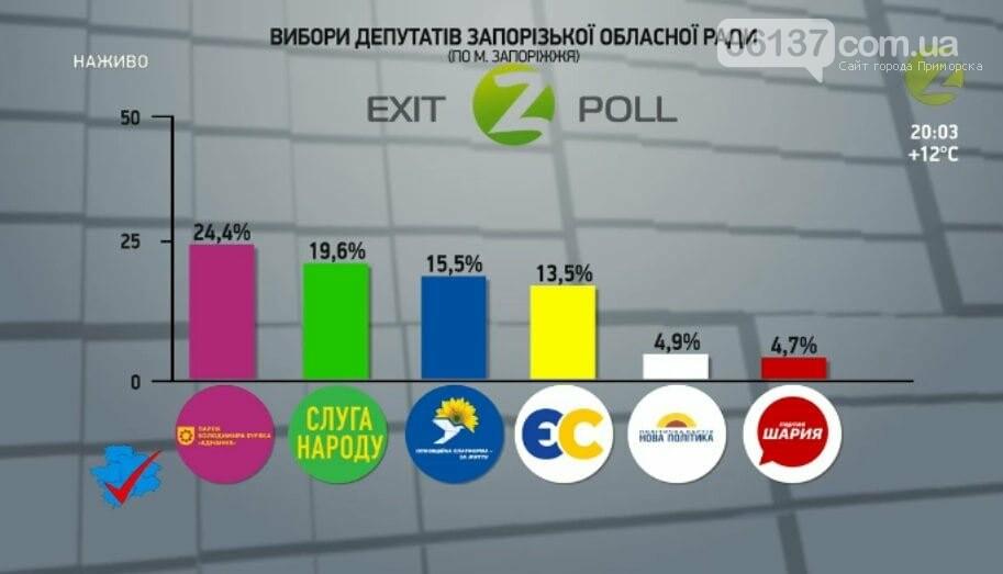 Запорожцы вяло шли на местные выборы: количество проголосовавших и результаты экзитпола , фото-3