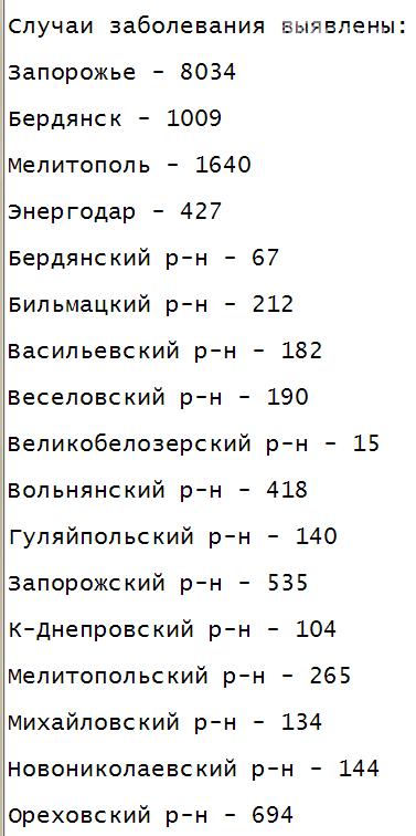 За прошлые сутки в Запорожской области зарегистрировали рекордное число заболевших коронавирусом , фото-1