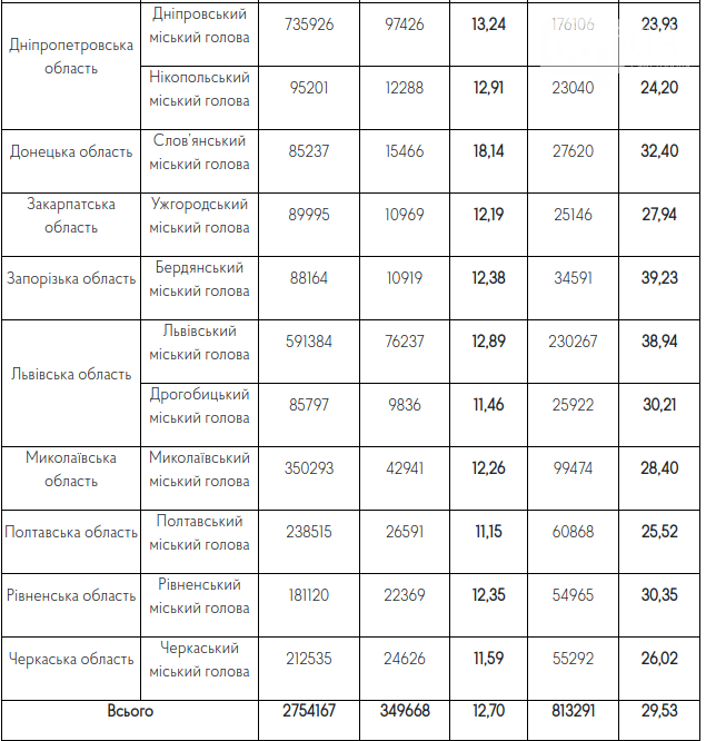 Бердянцы выбрали мэра, ЦИК отметили  высокий % избирателей , фото-1