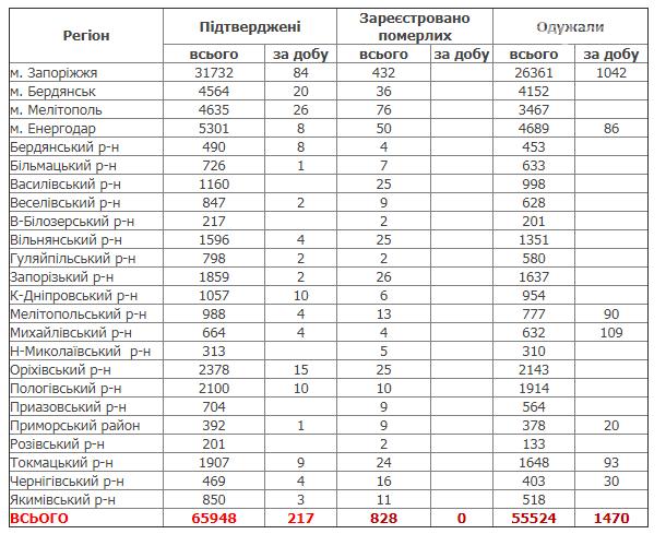 В Запорожской области за сутки выявили 217 случаев заболевания COVID-19, фото-1