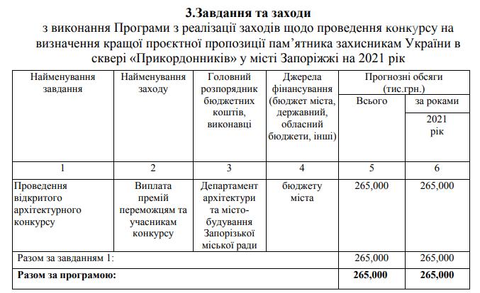 В Запорожье автору лучшего мемориала защитникам выплатят 100 тыс. грн, фото-1